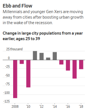 MillennialsCities2019Data